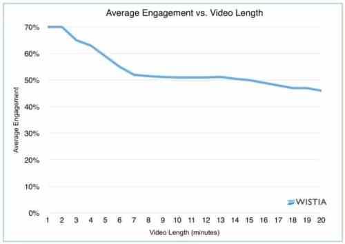 Average Engagement vs. Video Length Graph