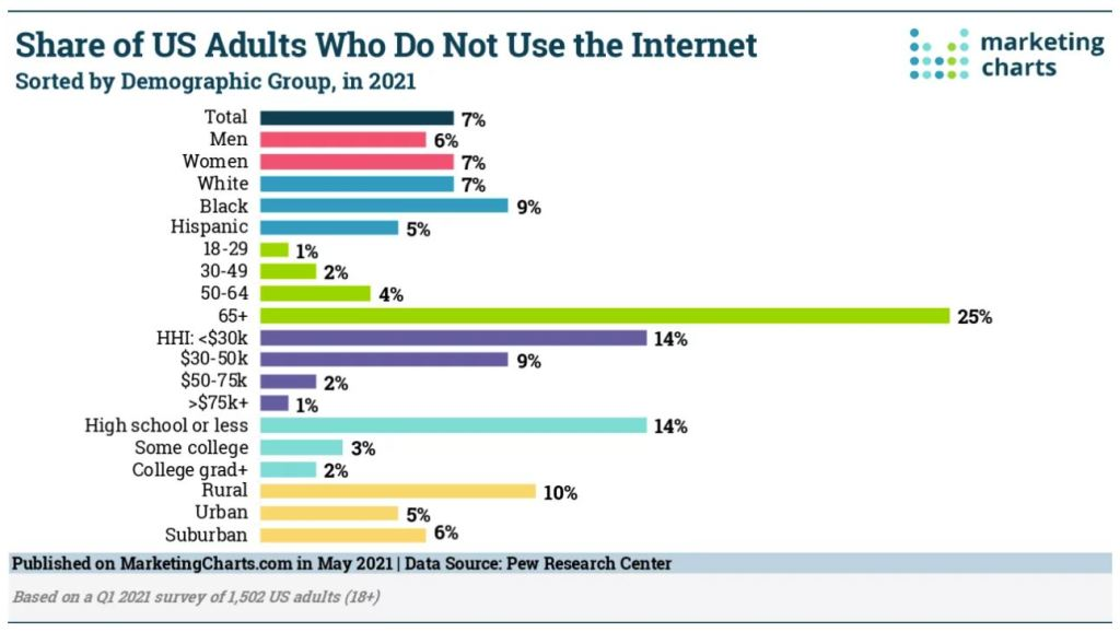 Share of US Adults Who Do Not Use the Internet