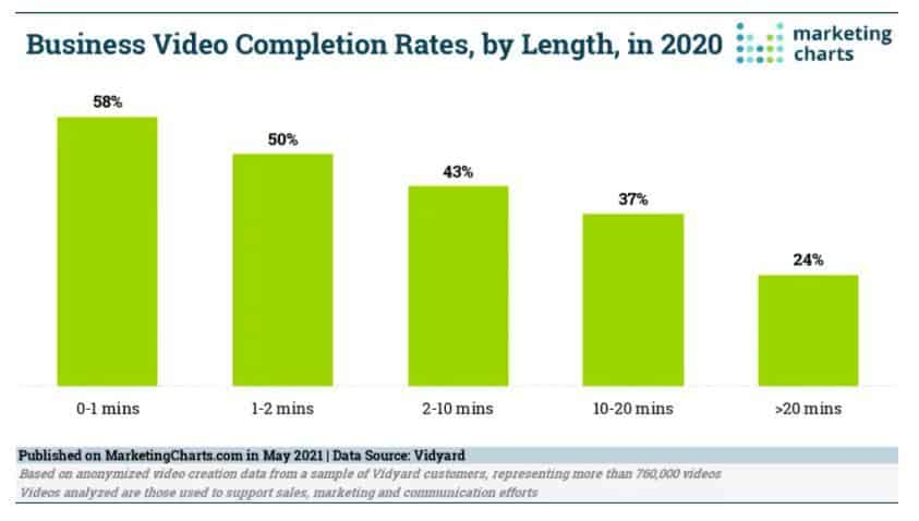Business Video Completion Rates, by Length, in 2020