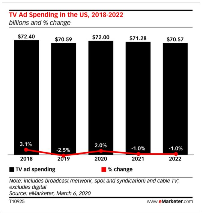 TV Ad Spending in the US, 2018-2022