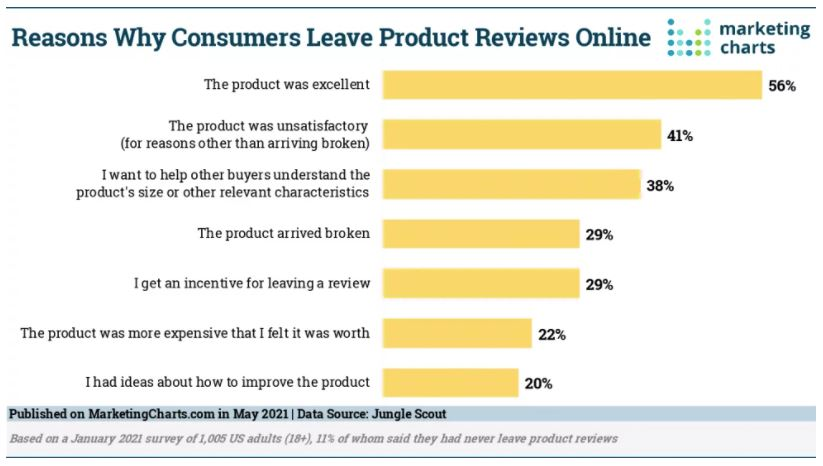 Reasons Why Consumers Leave Product Reviews Online