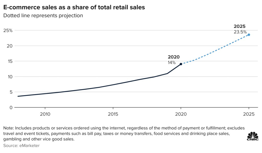 E-commerce sales as a share of total retail sales (Dotted line represents projection)