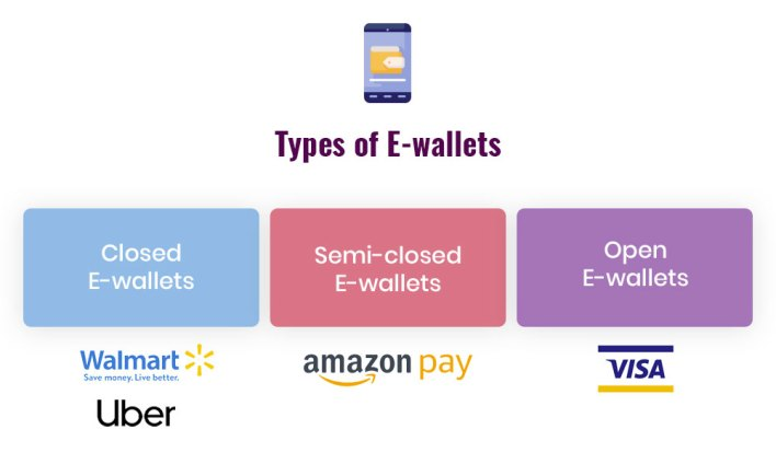 ewallets to use in 2021   amplework software