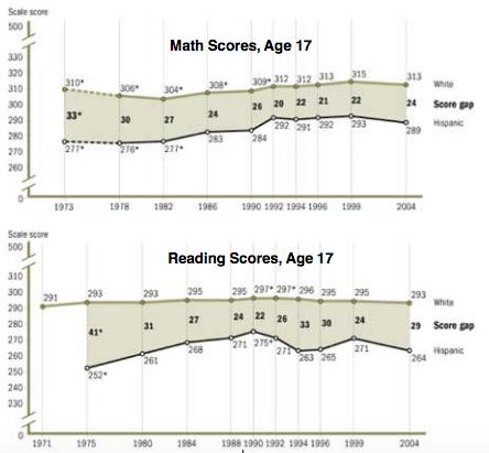 Princeton Test Scores