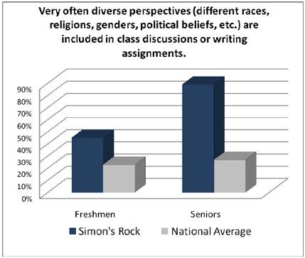 DiversePerspectives