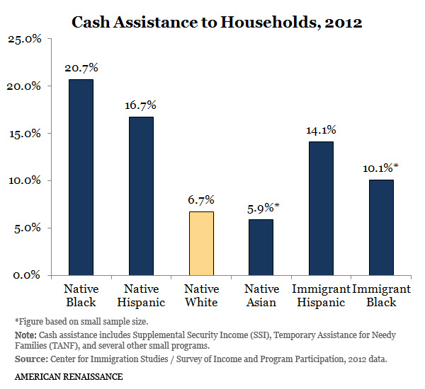 welfare dependency statistics 2012