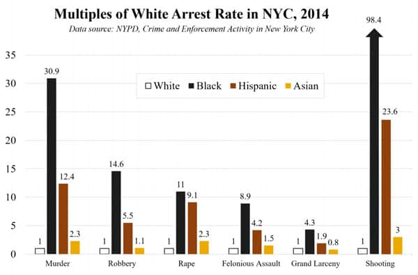 nyc-crime-multiples