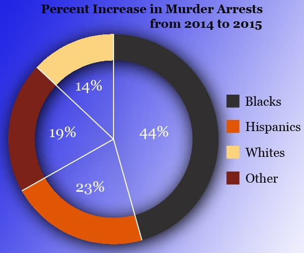murder by race