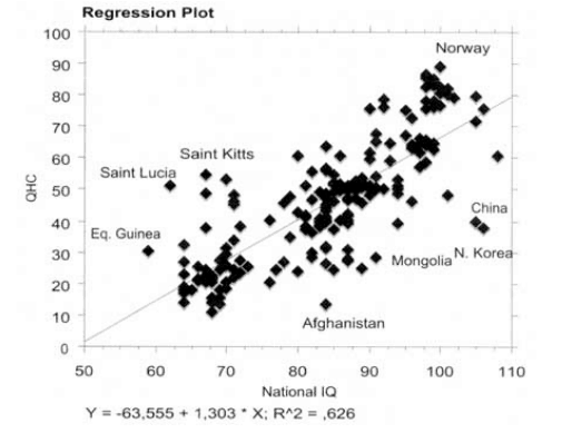 Regression Plot for IQ and Inequality
