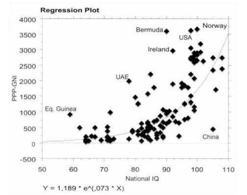 Second Regression Plot for IQ and Inequality