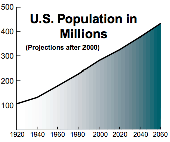 2000 Census Total Population Projection