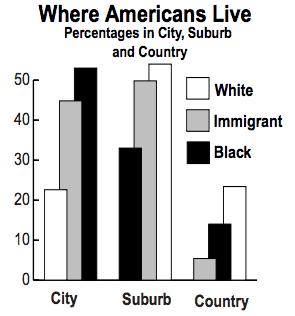 Suburban Population