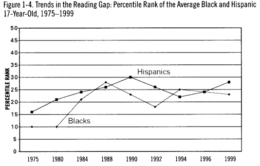 Racial Differences in Schools Graph
