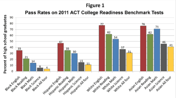 ACT Scores Figure One