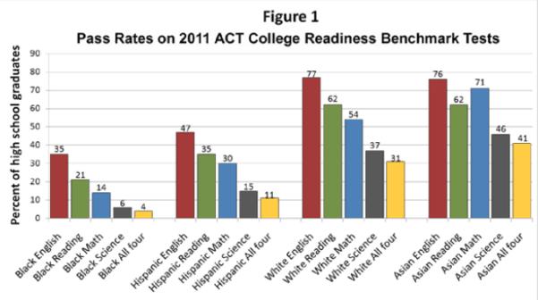 ACT Scores Figure One