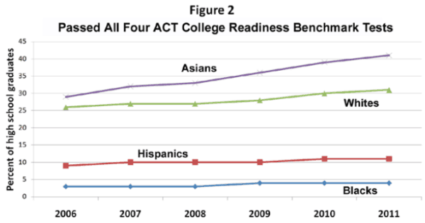 ACT Scores Figure Two
