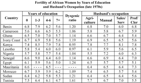 African Fertility