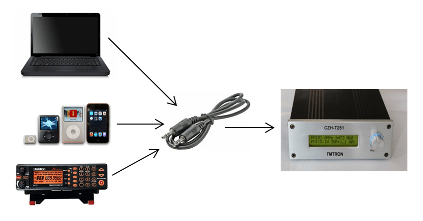 Audio Sources to FM Transmitter