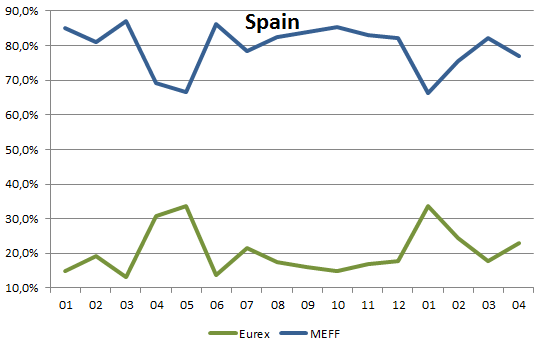 market share Spain options