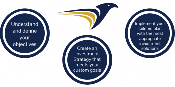 3 steps investment Strategy - 1) Understand and define your objective; 2) Create an investment strategy that meets your custom goals; 3) Implement your tailored plan with the most appropriate investment solutions.