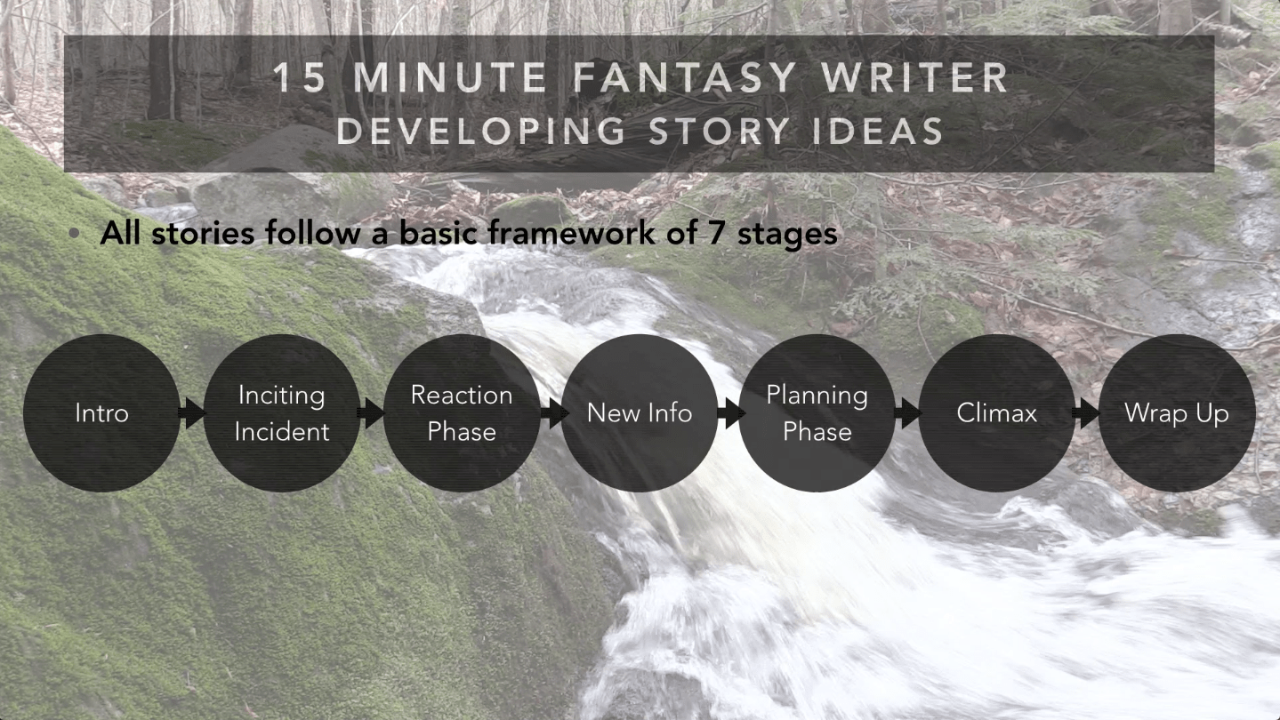 15 Minute Fantasy Writer Video 2: Developing Story Ideas