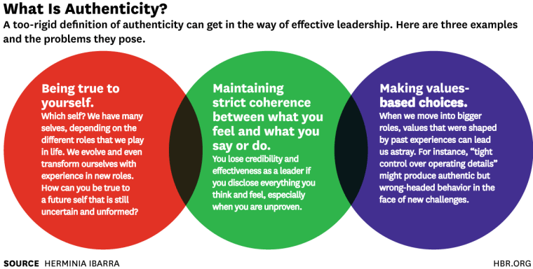 """From <a href=""""https://hbr.org/2015/01/the-authenticity-paradox"""">Harvard Business Review</a>"""