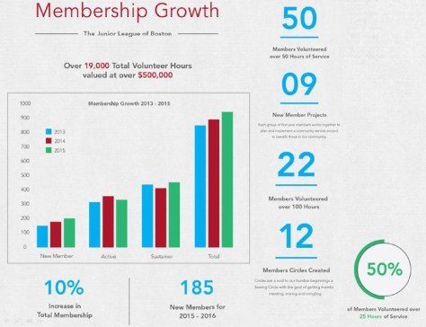 Some of our community impact from the Junior League of Boston Annual Report.