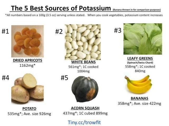 Best sources for potassium