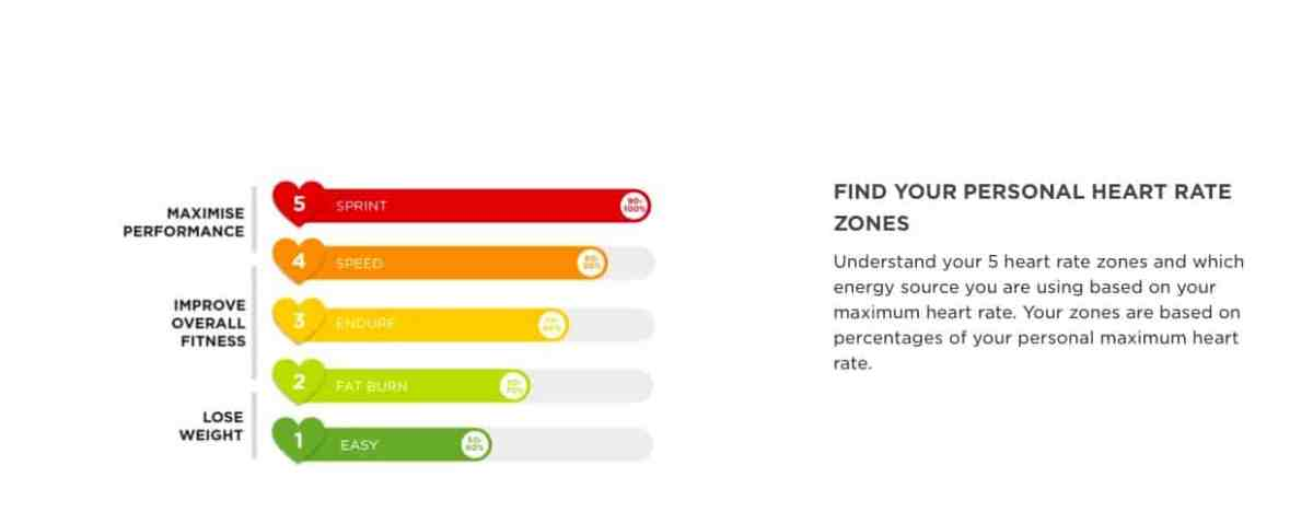 TomTom Spark heart rate zones