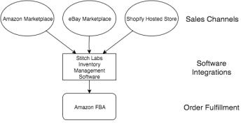 Multichannel Selling Business Model