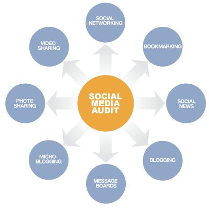 Social Media: Exercises 4 PR & Branding #HigherEd Classes