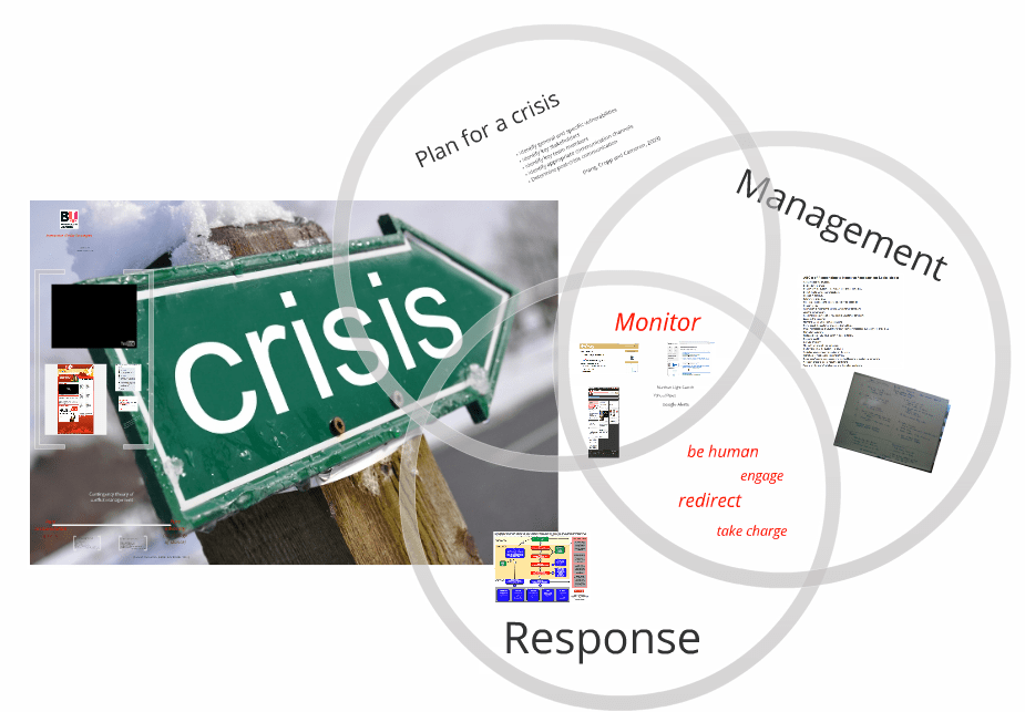 Crisis communication & contingency theory
