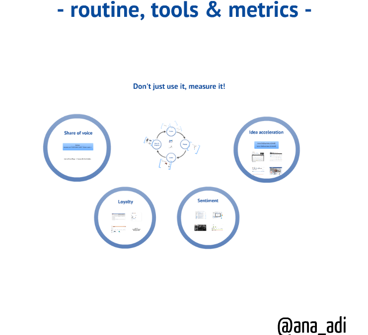 Getting the message out – a social media daily routine with metrics and analytics included