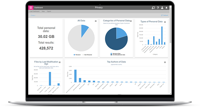 Data Privacy Dashboard for Security and Compliance