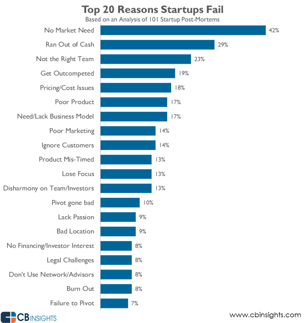 Top 20 reasons for startup failure in 2015