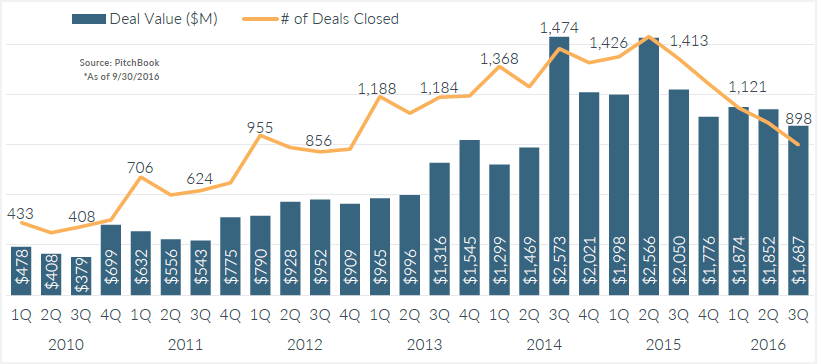 Angel & Seed activity in the US, 3Q2016