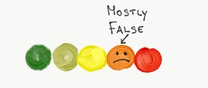 Mostly False on Likert scale