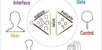As sete dimensões do produto de software: o que são e para que servem.