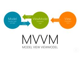 """Model-view-viewmodel (MVVM) é um padrão de arquitetura de software ou esquema de design de software. É uma variante do padrão """"Presentation Model Design"""" de Martin Fowler."""