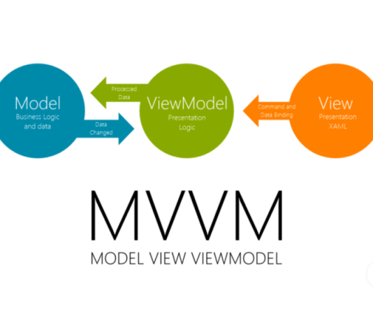 "Model-view-viewmodel (MVVM) é um padrão de arquitetura de software ou esquema de design de software. É uma variante do padrão ""Presentation Model Design"" de Martin Fowler."