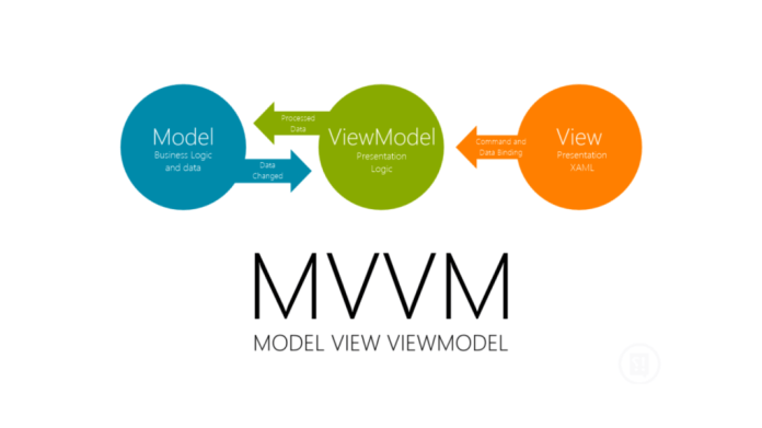 Model-view-viewmodel (MVVM) é um padrão de arquitetura de software ou esquema de design de software. É uma variante do padrão