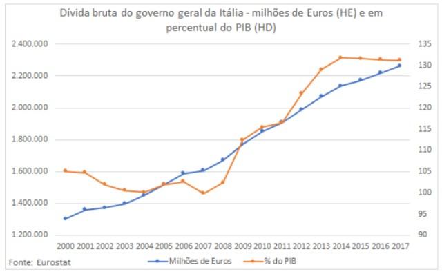 Dívida Bruta do Governo Geral da Itália (em milhões de Euros e em Percentual do PIB) - Uma crise se avizinha.