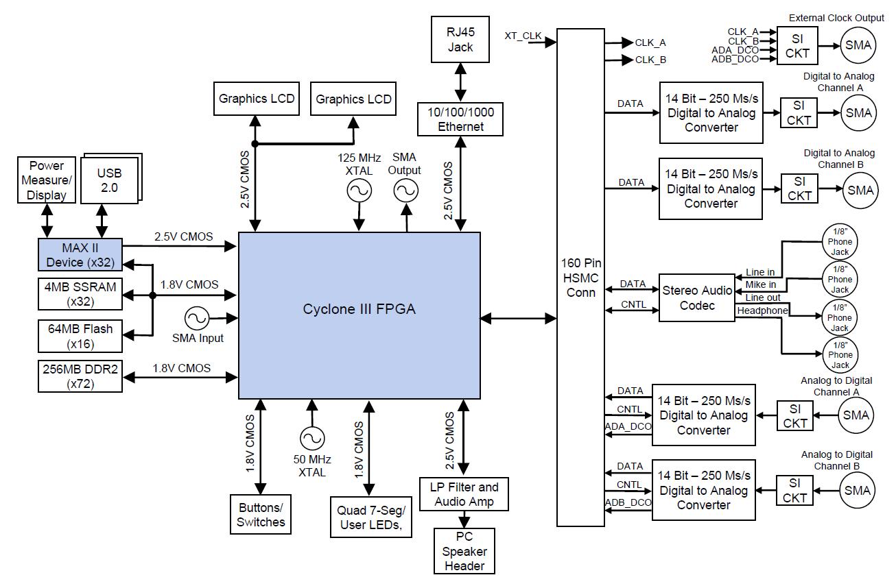 Altera DSP Development Kit, Cyclone III Edition Circuit