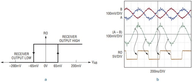 multiprotocol transceivers combine rs485 and rs232 in a