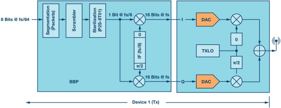 A Simple Baseband Processor for RF Transceivers | Analog Devices