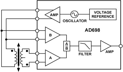 AD698 Datasheet and Product Info   Analog Devices