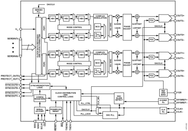 AD9144 Datasheet and Product Info | Analog Devices