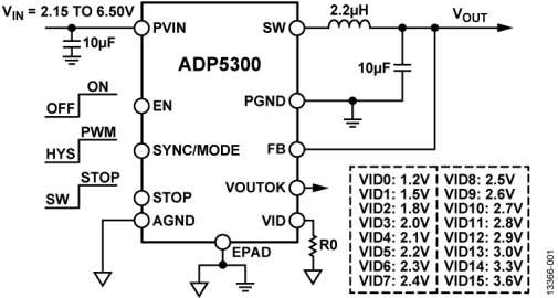 ADP5300 Datasheet and Product Info | Analog Devices