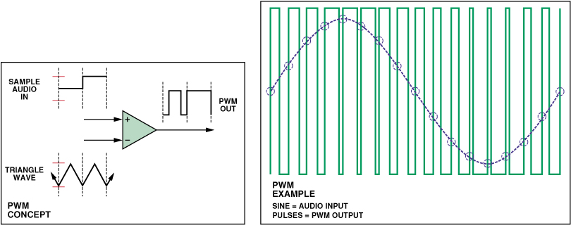 Class D Audio Amplifiers: What, Why, and How   Analog Devices