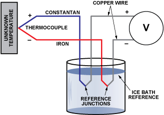 Two Ways to Measure Temperature Using Thermocouples Feature Simplicity, Accuracy, and